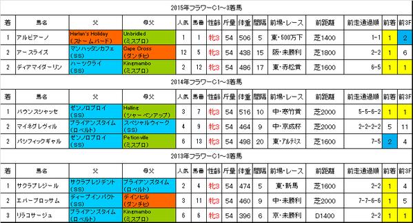 フラワーカップ2016過去データ