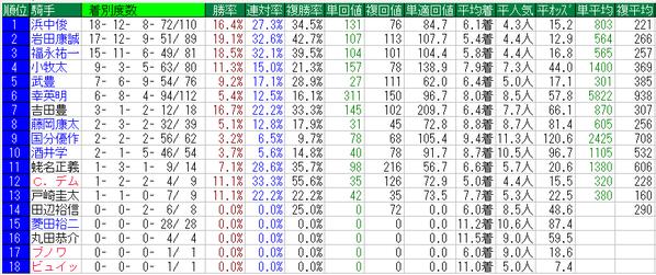 阪神カップ騎手データ