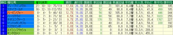 青葉賞2018種牡馬データ