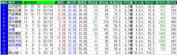東京スポーツ杯2歳S2014騎手データ