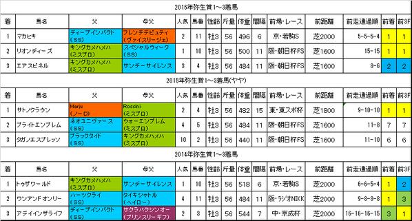 弥生賞2017過去データ