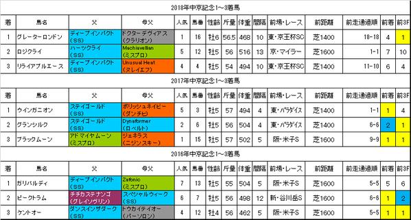中京記念2019過去データ