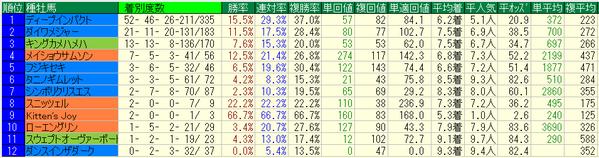 安田記念2017種牡馬データ