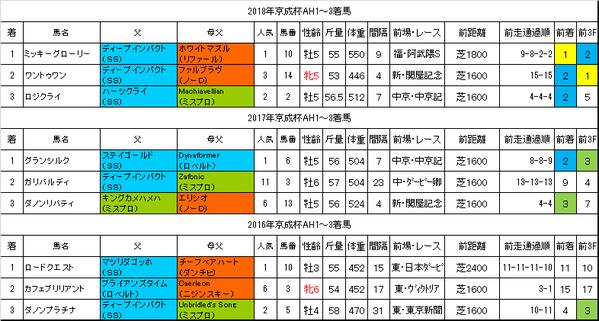 京成杯オータムハンデキャップ2019過去データ