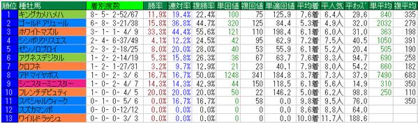 平安ステークス2015種牡馬データ