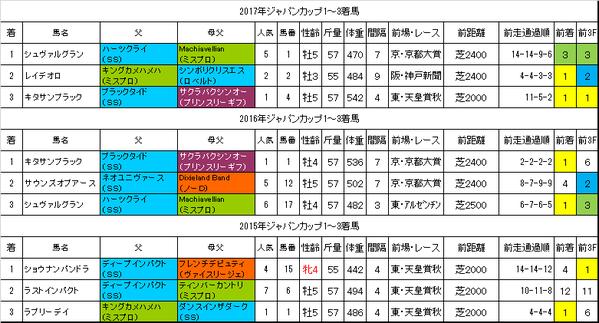 ジャパンカップ2018過去データ