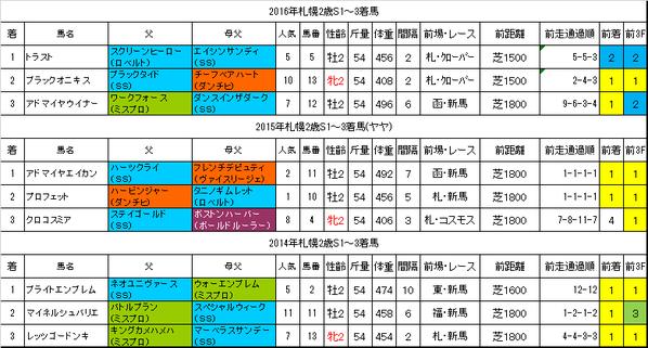 札幌2歳ステークス2017過去データ