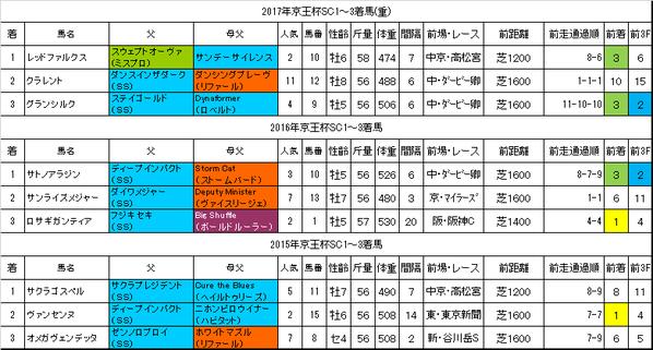 京王杯SC2018過去データ
