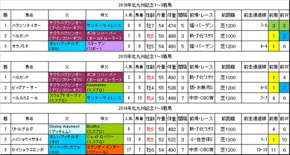 北九州記念2017過去データ
