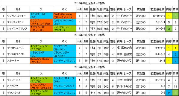 中山金杯2018過去データ