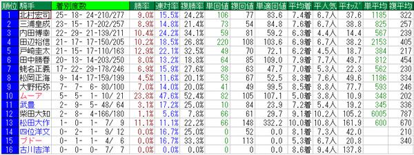 武蔵野S2014騎手データ