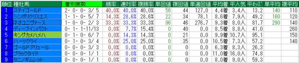 菊花賞2014種牡馬データ