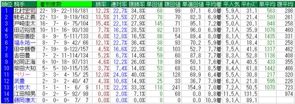 富士ステークス2014騎手データ