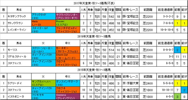 天皇賞秋2018過去データ