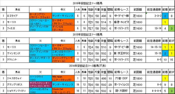 安田記念2017過去データ