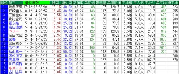 天皇賞秋2014騎手データ