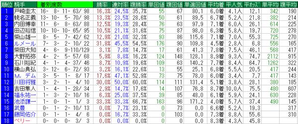 皐月賞2016騎手データ