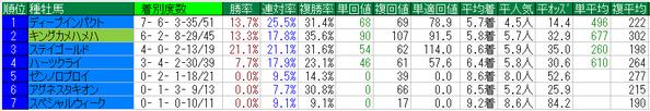 宝塚記念2015種牡馬データ