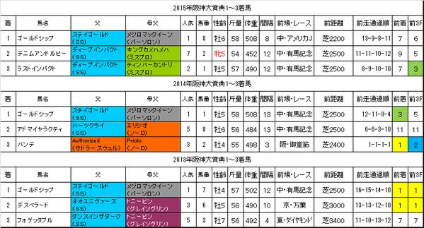 阪神大賞典2016過去データ