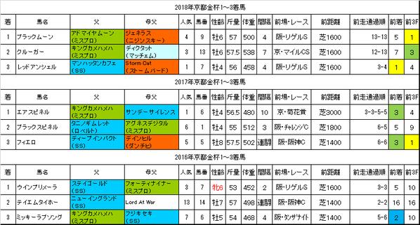 京都金杯2019過去データ