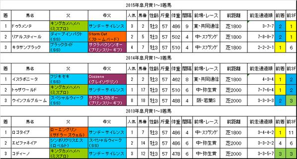皐月賞2016過去データ