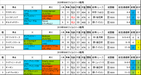 NHKマイルカップ2021過去データ
