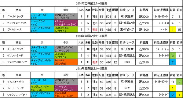 宝塚記念2015過去データ