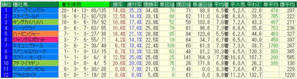 ジャパンカップ2016種牡馬データ