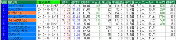 日経賞2015種牡馬データ