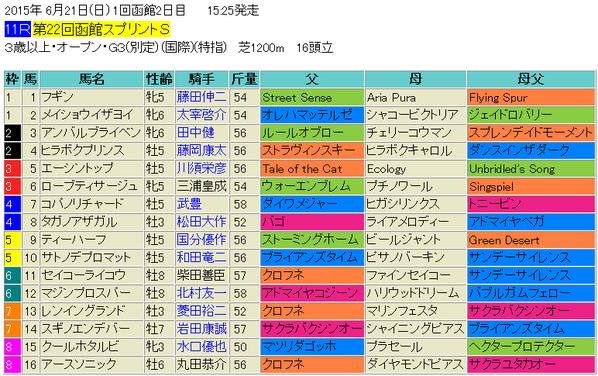 函館スプリントステークス2015出馬表