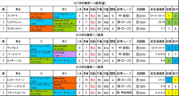 秋華賞2018過去データ