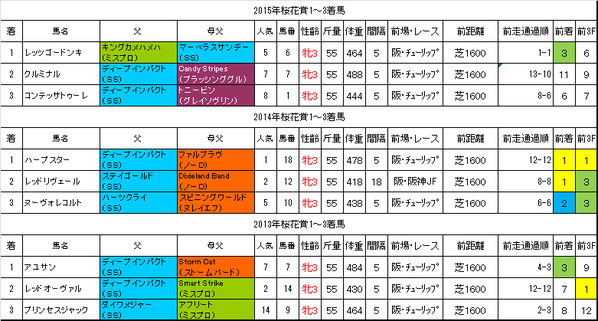 桜花賞2016過去データ