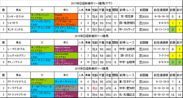 日経新春杯2018過去データ
