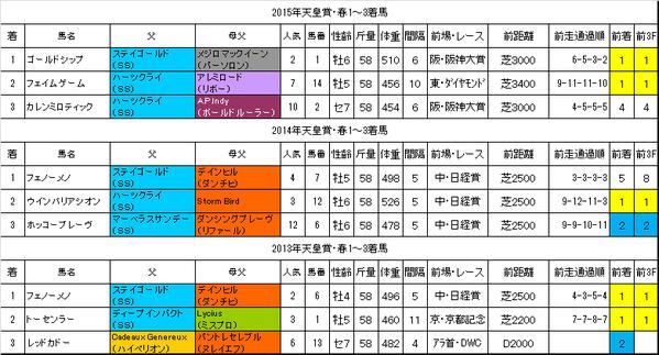天皇賞春2016過去データ