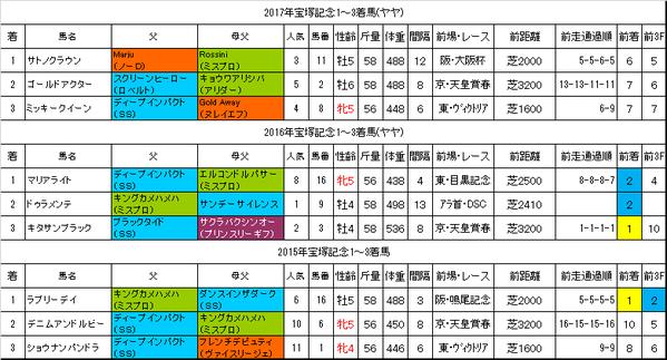 宝塚記念2018過去データ