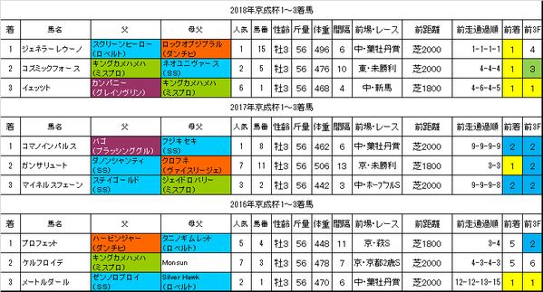 京成杯2019過去データ