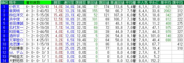 平安ステークス2015騎手データ