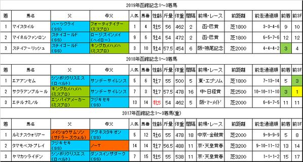 函館記念2020過去データ