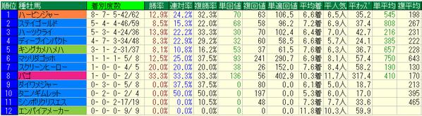 函館記念2018種牡馬データ
