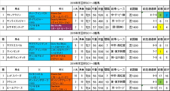 京王杯スプリングカップ2017過去データ