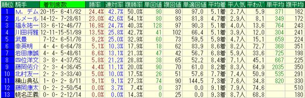 阪神牝馬ステークス2018騎手データ