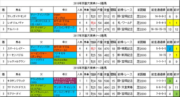 京都大賞典2019過去データ