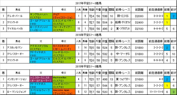 平安ステークス2018過去データ