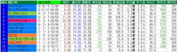 阪神牝馬S2015種牡馬データ