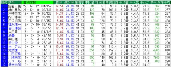 安田記念2015騎手データ