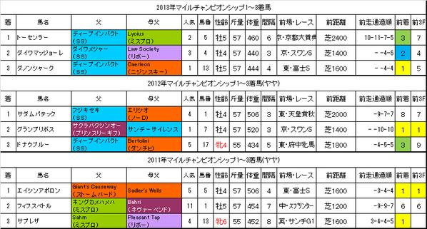 マイルチャンピオンシップ2014過去データ