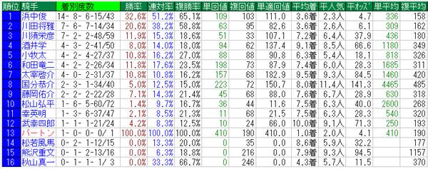 小倉記念2015騎手データ