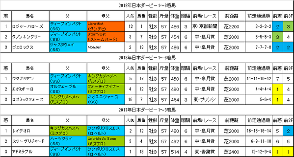 日本ダービー2020過去データ