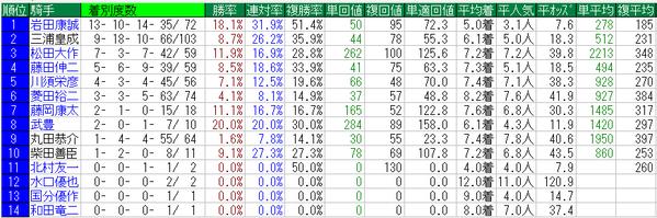 函館スプリントステークス騎手データ
