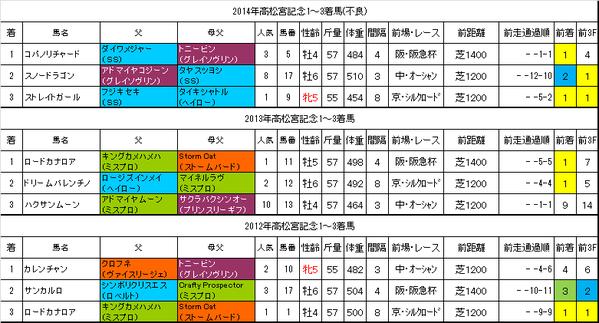 高松宮記念2015過去データ